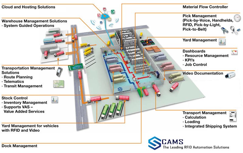 CAMS offers the RFID based industrial automation such as asset tracking and etc